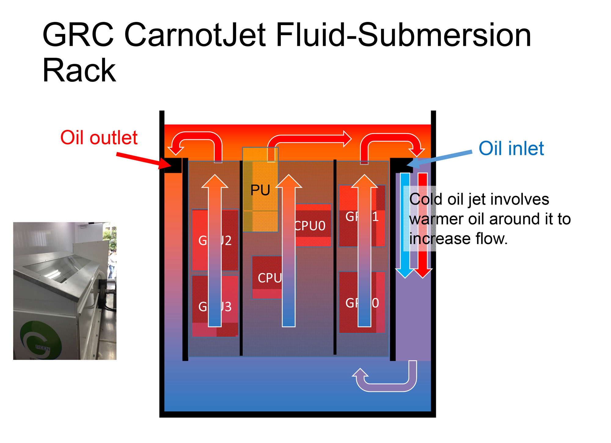 KFC CarnoJet Fluid-Submersion Rack image